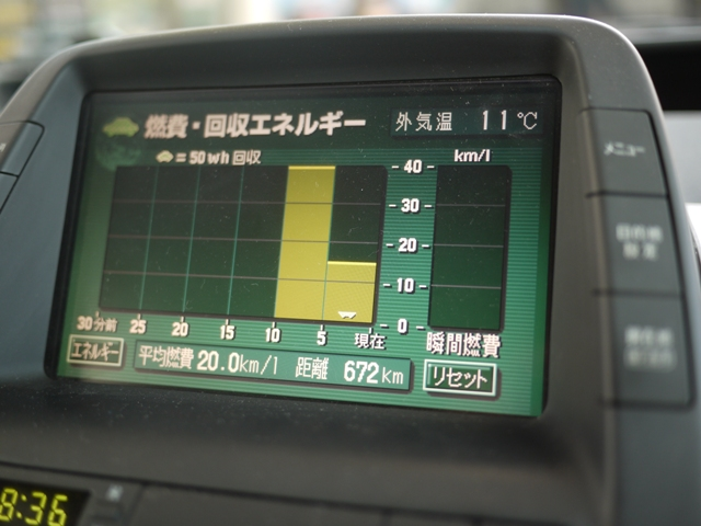 メーター上は20km/l