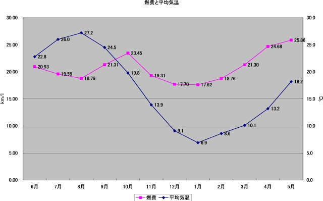 燃費と平均気温